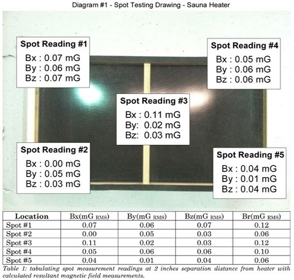 Low EMF Infrared Saunas - Brand Levels Listed and Rated